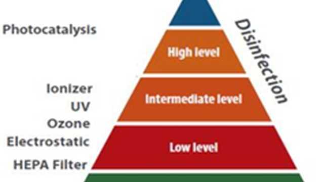 Ruimtes desinfecteren met UV licht en fotokatalyse